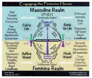 The union of the masculine and feminine sides of a character creates a wholeness